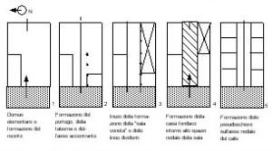 La nozione di recinto nella lettura del palazzo italiano for Casa di architettura gotica